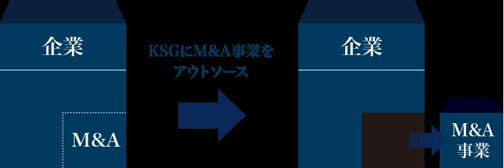 KSGにM&A事業をアウトソース